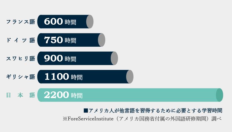 日本人が英語を習得するには2,200時間が必要
