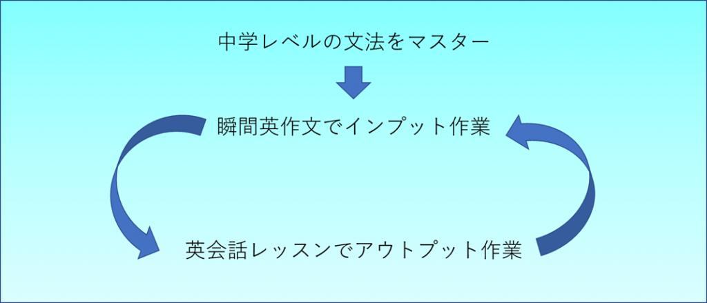【独学で3か月】英語が話せるようになるには、3つの勉強法の組み合わせ