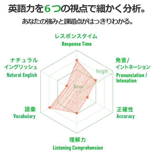 スクールの説明および見積もりの提示