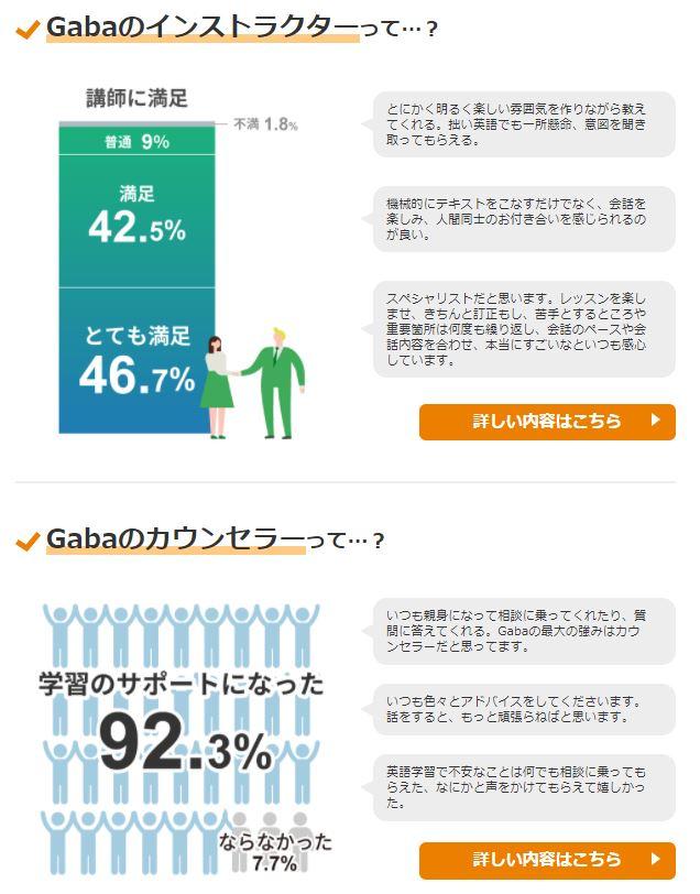 Gabaによるアンケート結果
