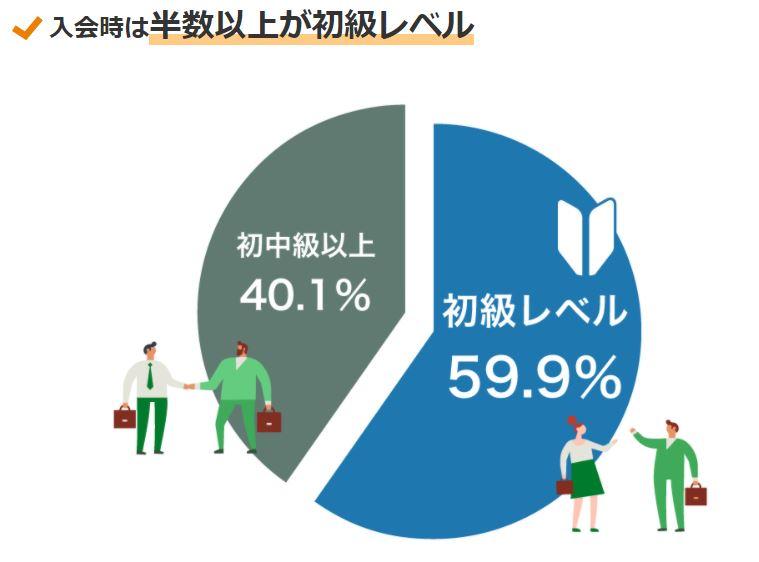 Gabaに通った生徒の60%は、初級レベルからスタート