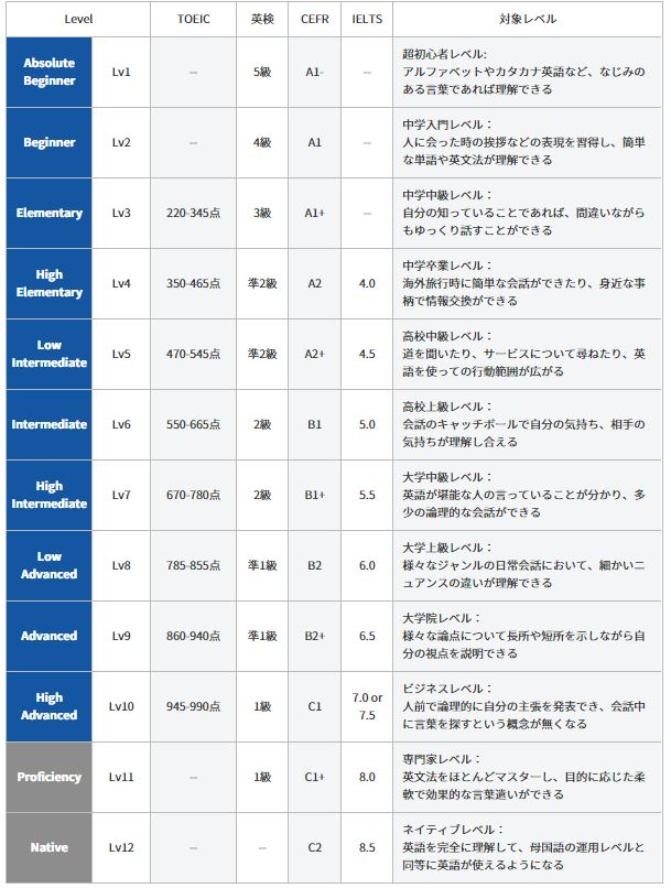 QQEnglishのレベル表
